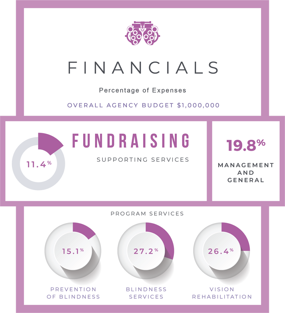 Financials. Percentage of Expenses. Overall agency budget - 1 million dollars. 11.4 percent fundraising supporting services. 19.8 percent management and general. 15.1 percent prevention of blindness services. 27.2 percent blindness services. 26.4 percent vision rehabilitation.